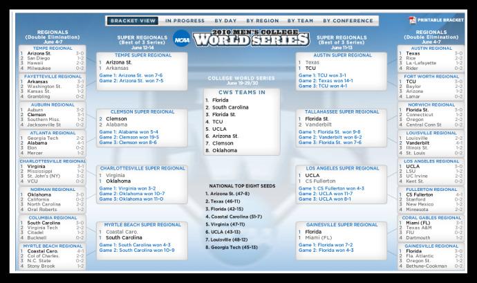 2010 Collge World Series Teams